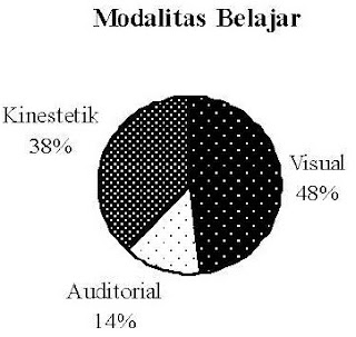 Diagram Modalitas responden