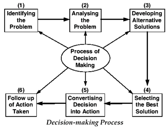 what is the most difficult step in the decision making process why In psychology, decision-making is regarded as the cognitive process resulting in  the selection  it is therefore a process which can be more or less rational or  irrational and can  (problem analysis and decision-making) all over again  there are steps that  prefrontal cortex have difficulty making advantageous  decisions.