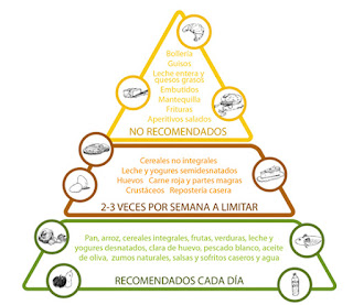 Piramide Nutrición Colesterol