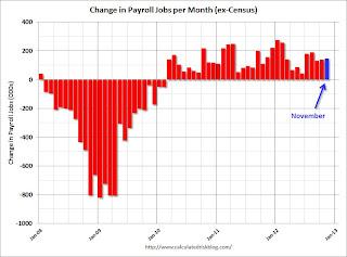 Payroll jobs added per month