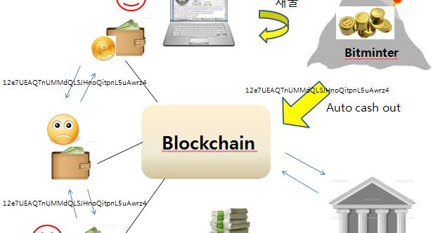Enjoy Life Bitcoin Platform Flow Chart Bitminter