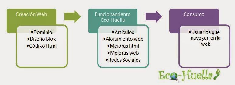 diagrama huella de carbono web