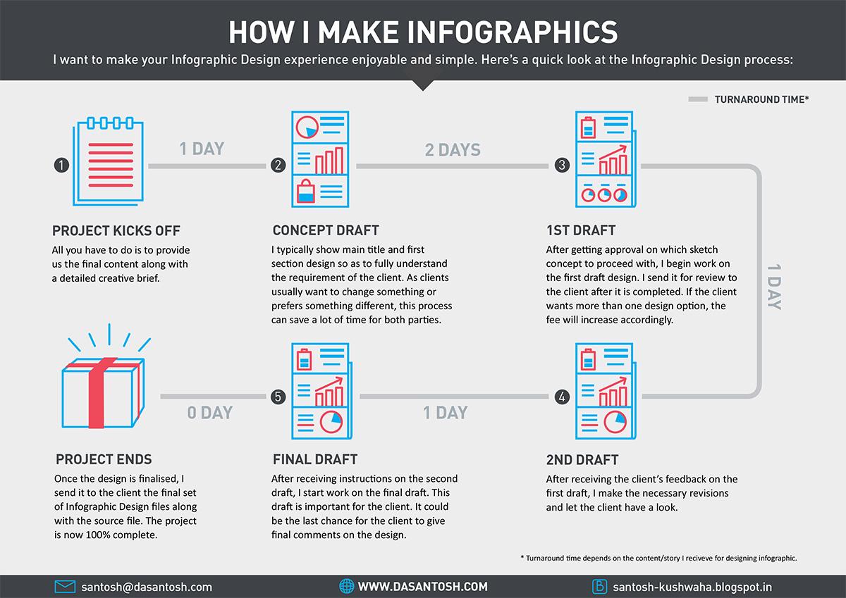 Infographic design brief