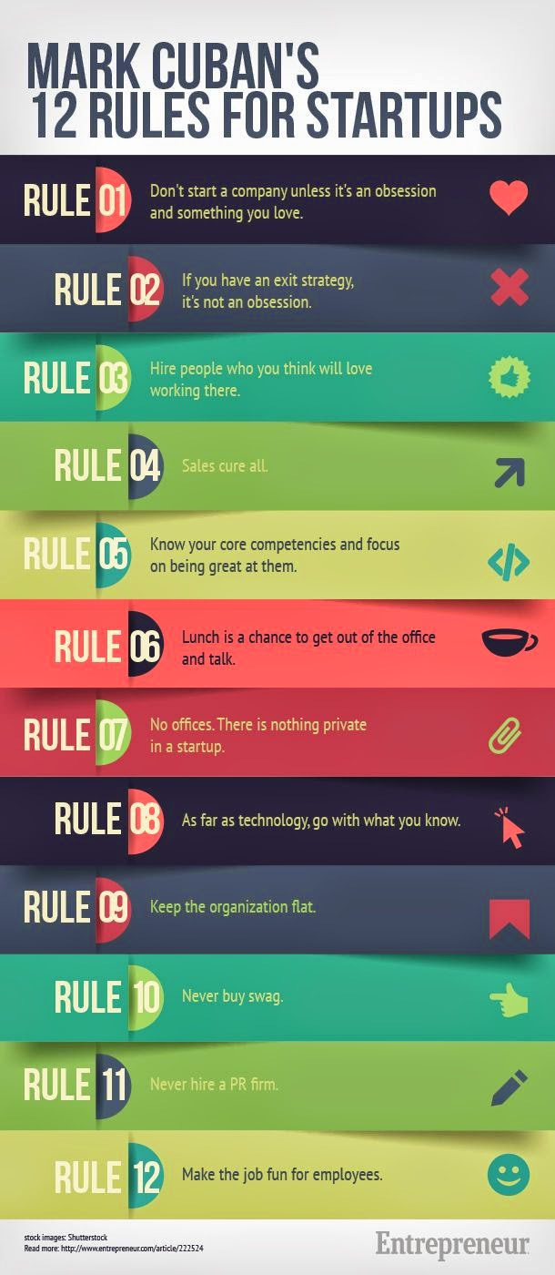 a list of mark cuban's 12 rules for startups. what a genius!
