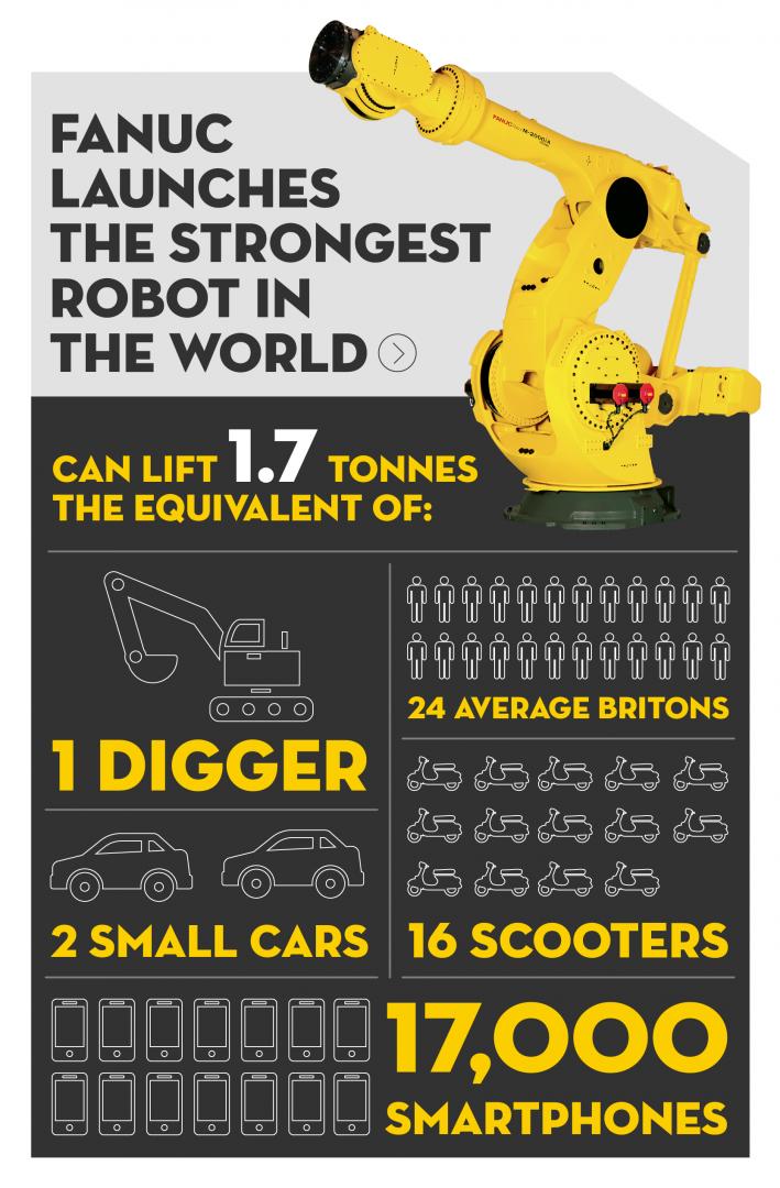 World Strongest Robot
