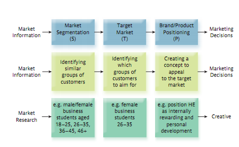 explore the concepts of segmentation targeting and positioning marketing essay Marketing pillars segmentation - targeting - positioning & differentiation the marketing concept arises out of the awareness that a business should start with the determination of consumer wants and end with the satisfaction of those wants.