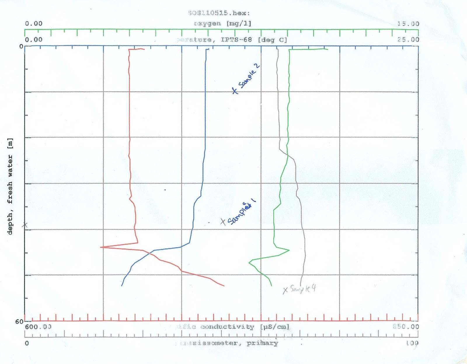 figure1 2 dissolved oxygen and chloride content of the water