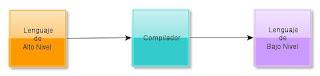 Proceso de un Compilador