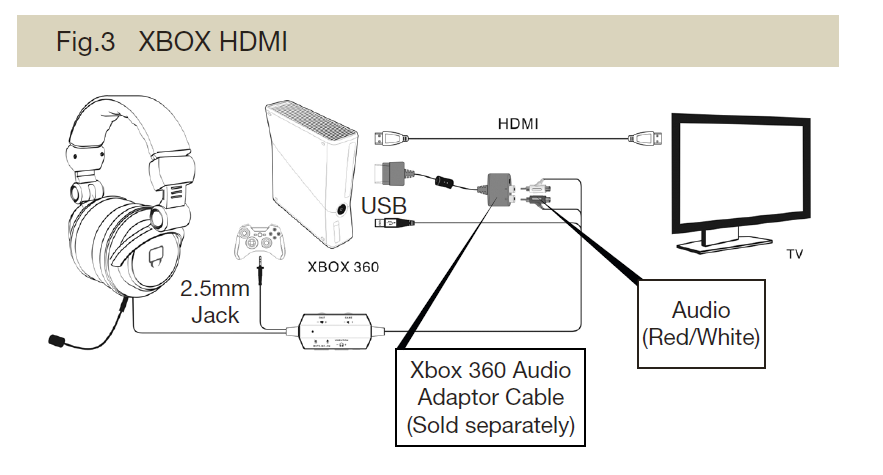 how to use headphones on xbox 360 with hdmi