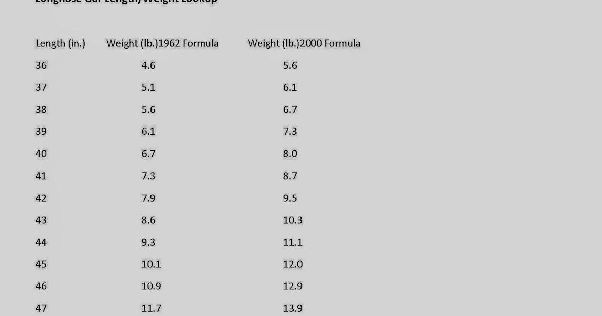 River Rat Diary Longnose Gar Length Weight Chart
