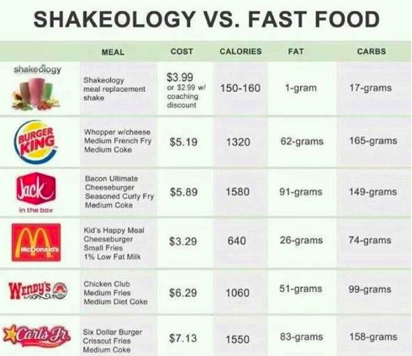 What is the difference between vegan shakeology and for Lean cuisine vs fast food