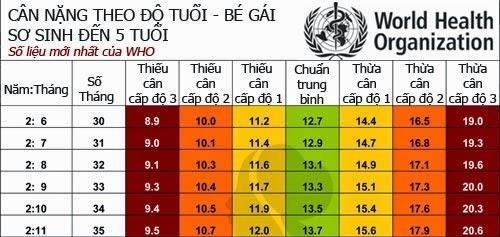 Bảng tiêu chuẩn cân nặng cho bé gái từ 0-5 tuổi