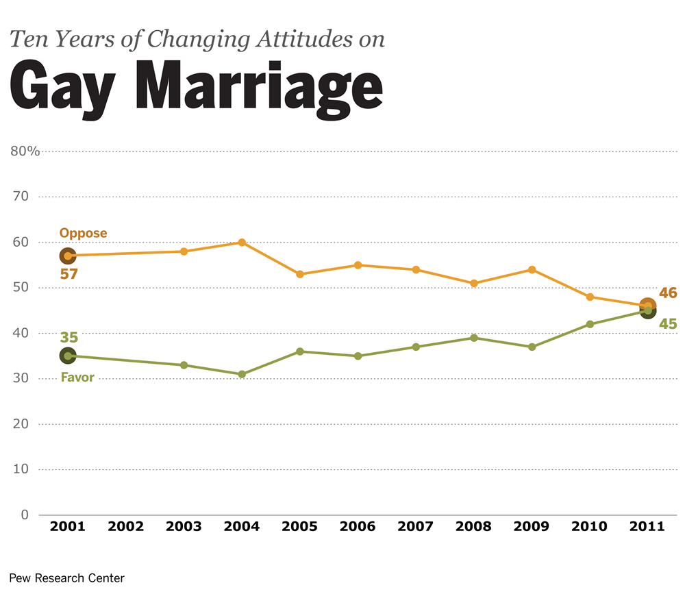 toward marriage equality.