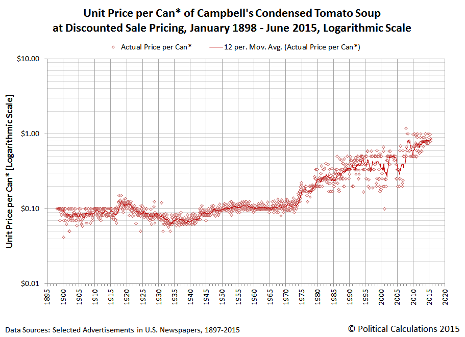Campbell's Condensed Tomato Soup - Unit Price per Can - January 1898 through June 2015 - Logarithmic Scale