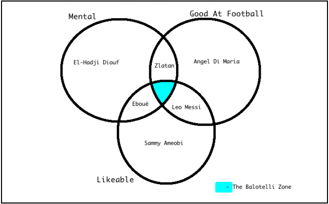 Venn Diagram of the Balotelli Zone