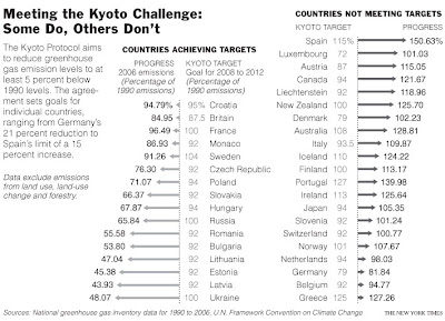 Click the image & review Kyoto results to date