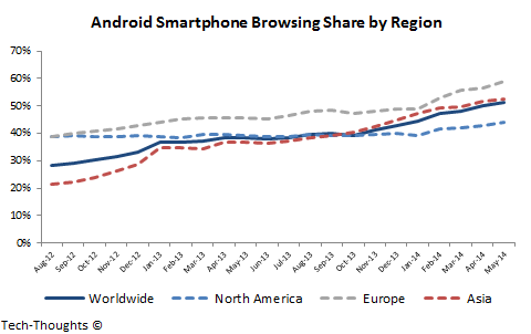Android Smartphone Browsing Share by Region