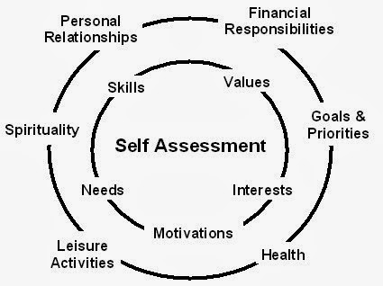 The ∫Ntegrated Person: Self-Assessment