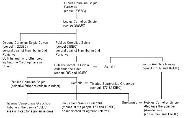 Patrick Family Tree Family Tree of Lubious