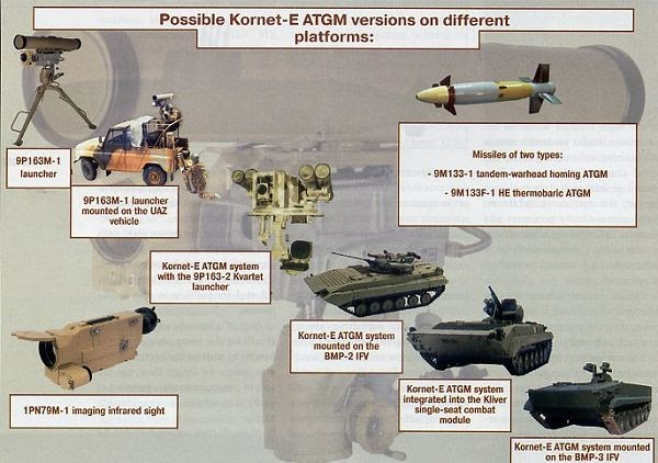 Kornet-E ATGM of Bangladesh Army