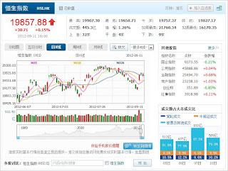中国株コバンザメ投資 香港ハンセン指数0911