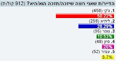 תוצאות הסקר האחרון