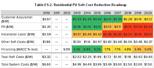 Even if the solar industry stays flat based on dollar volume, lower costs should triple installations by 2020 [feedly]