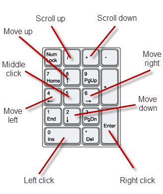 Use keyboard as mouse in Windows