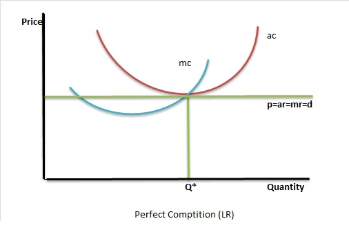 perfect competition analysis Perfect competition or pure competition (pc) is a type of market structure, which doesn't exist and is considered to be theoretical there are very many small firms that produce the identical product.