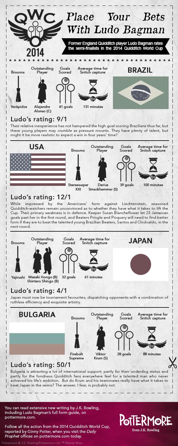 Mundial de Quidditch 2014 Ludo-Bagman-Infographic-4J%5B1%5D%5B3%5D%5B2%5D