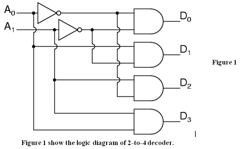 ss_ladies digital logic decoder, multiplexer, programmable draw the logic diagram of a 2-to-4 decoder and explain logic diagram of 2 to 4 decoder #12