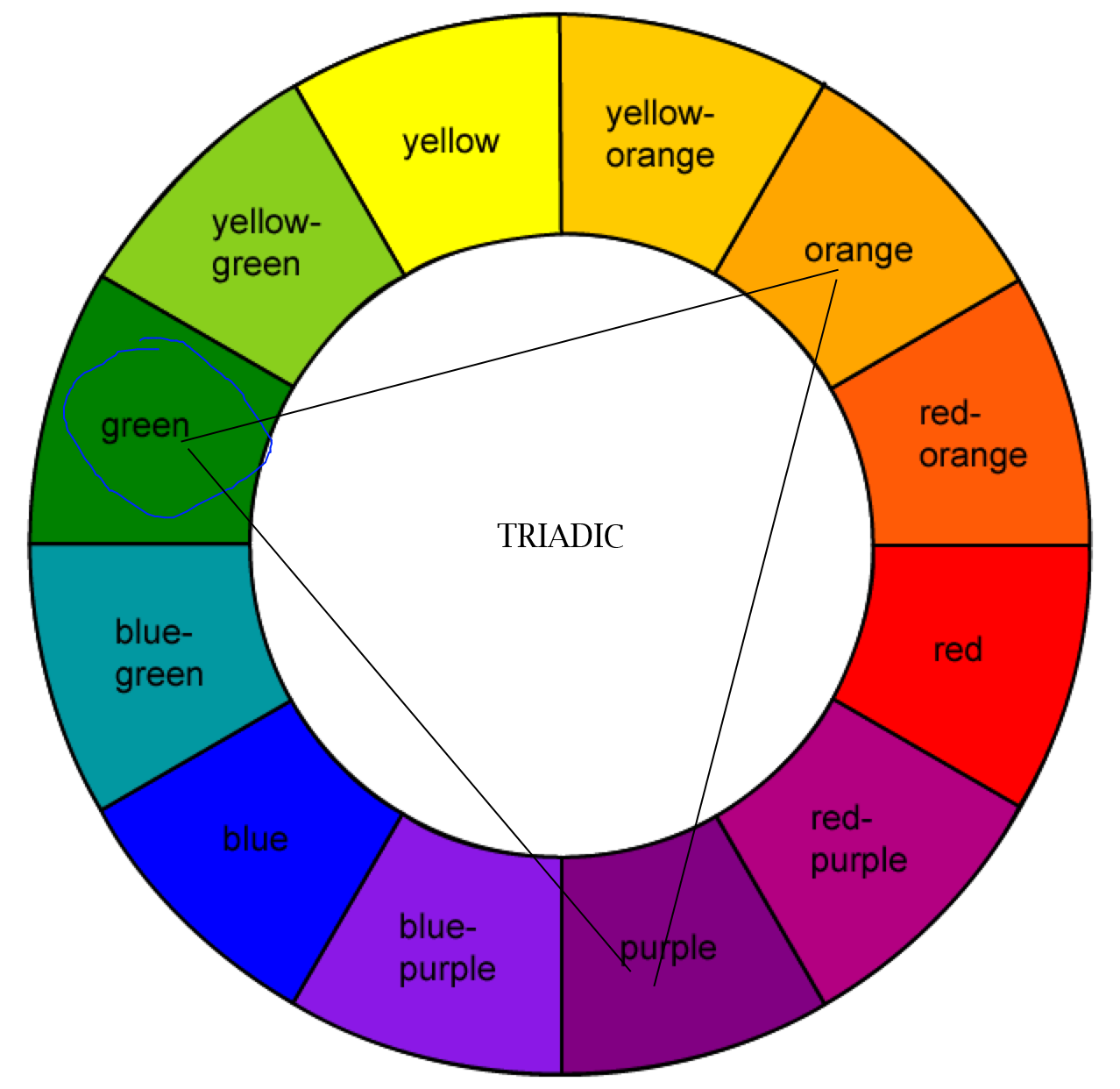 Triadic Color Scheme For This You Will Use Three Colors In A Triangle Shape On The Wheel