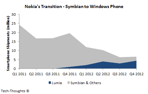Nokia's Transition - Symbian to Windows Phone