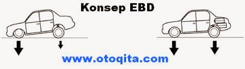 Konsep pemakaian EBD