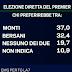 Elezione diretta del Premier Monti vincerebbe su Bersani
