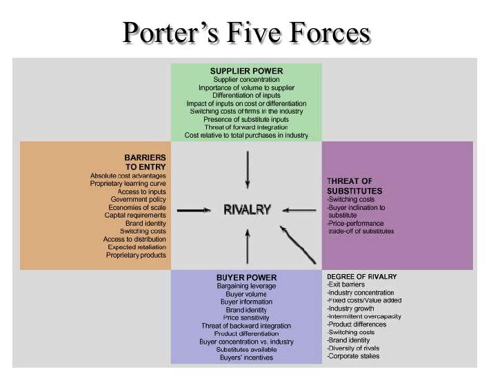 porter five forces for yum brand Go beyond swot analysis by learning how to conduct a tows analysis, using a tows matrix, to make the most of the opportunities available to you.
