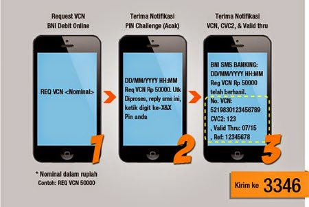 Solusi Masalah VCN Debit Online BNI
