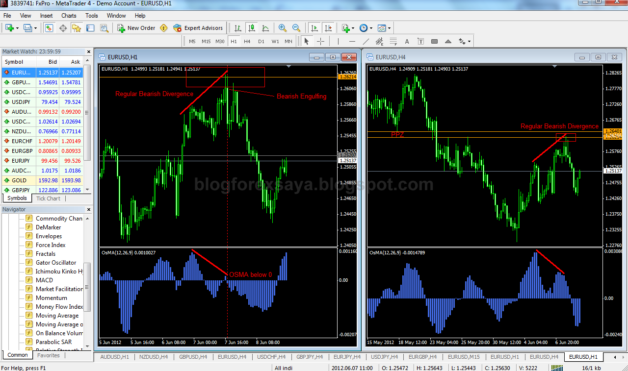 In binary option and forex strategy