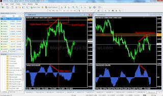 blog forex saya - mtf regular divergence + ppz