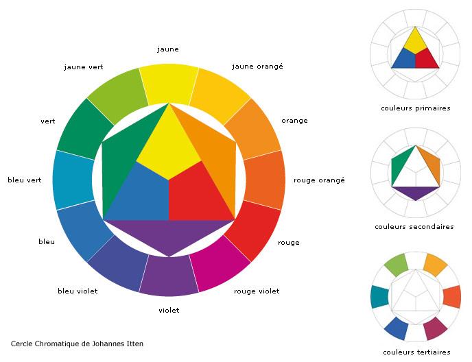 Atelier des arts plastiques de jaunay clan janvier 2011 - Cercle chromatique couleur primaire ...
