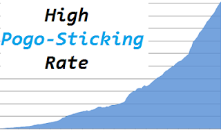 Does your Blog Have High Pogo Sticking Rate