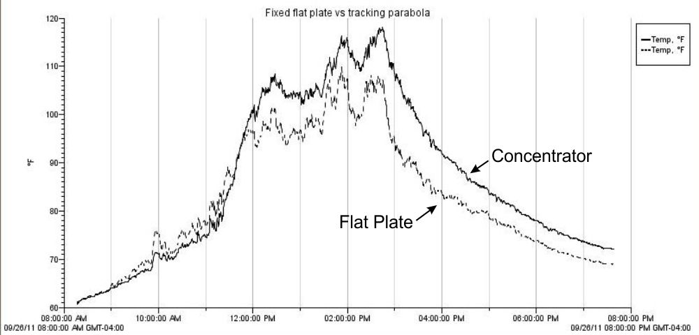 georgesworkshop summary conclusion diy flat plate vs concentrator performance. Black Bedroom Furniture Sets. Home Design Ideas