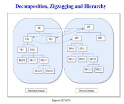 Axiomatic Design h6.PNG