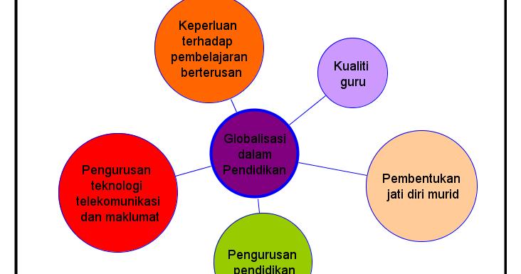 Isu Dan Cabaran Pendidikan Semasa Globalisasi Dalam Pendidikan