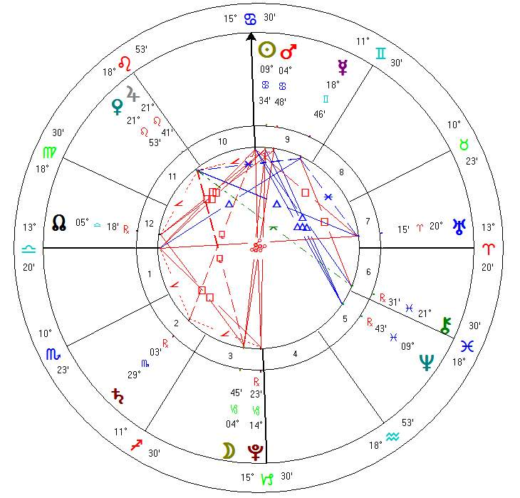 Astrology zone july 2015 horoscope forecast for aries to pisces