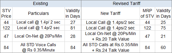 BSNL Prepaid Mobile STVs New Tariff