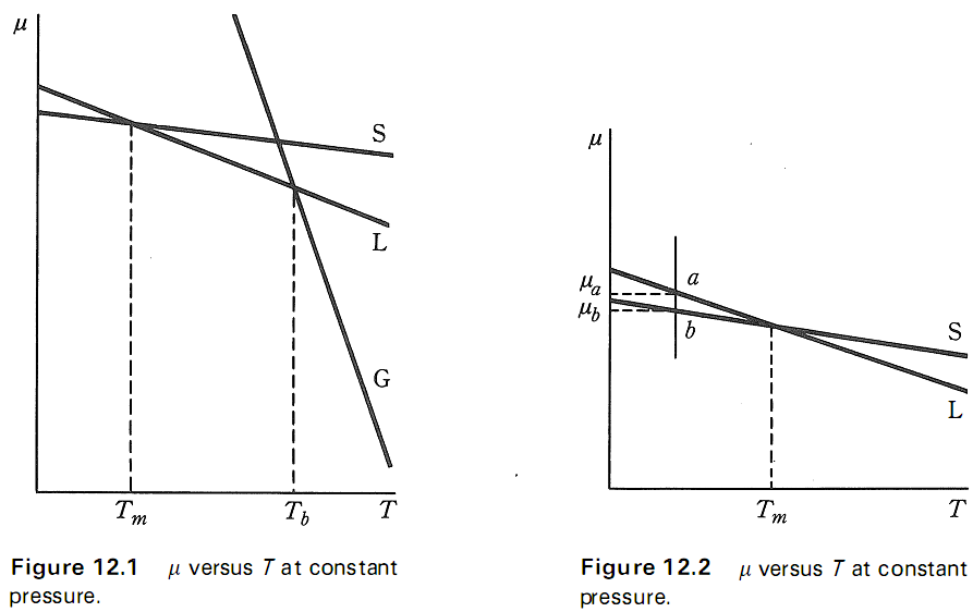 Diagram fasa thermodynamics is fun diagram fasa ccuart Choice Image