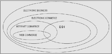 Sistem perdagangan elektronik