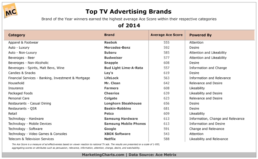 Tv advertising by verticals
