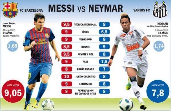 Mundial De Clubes De 2009 Y En Varias Supercopas Messi Aparece Siempre